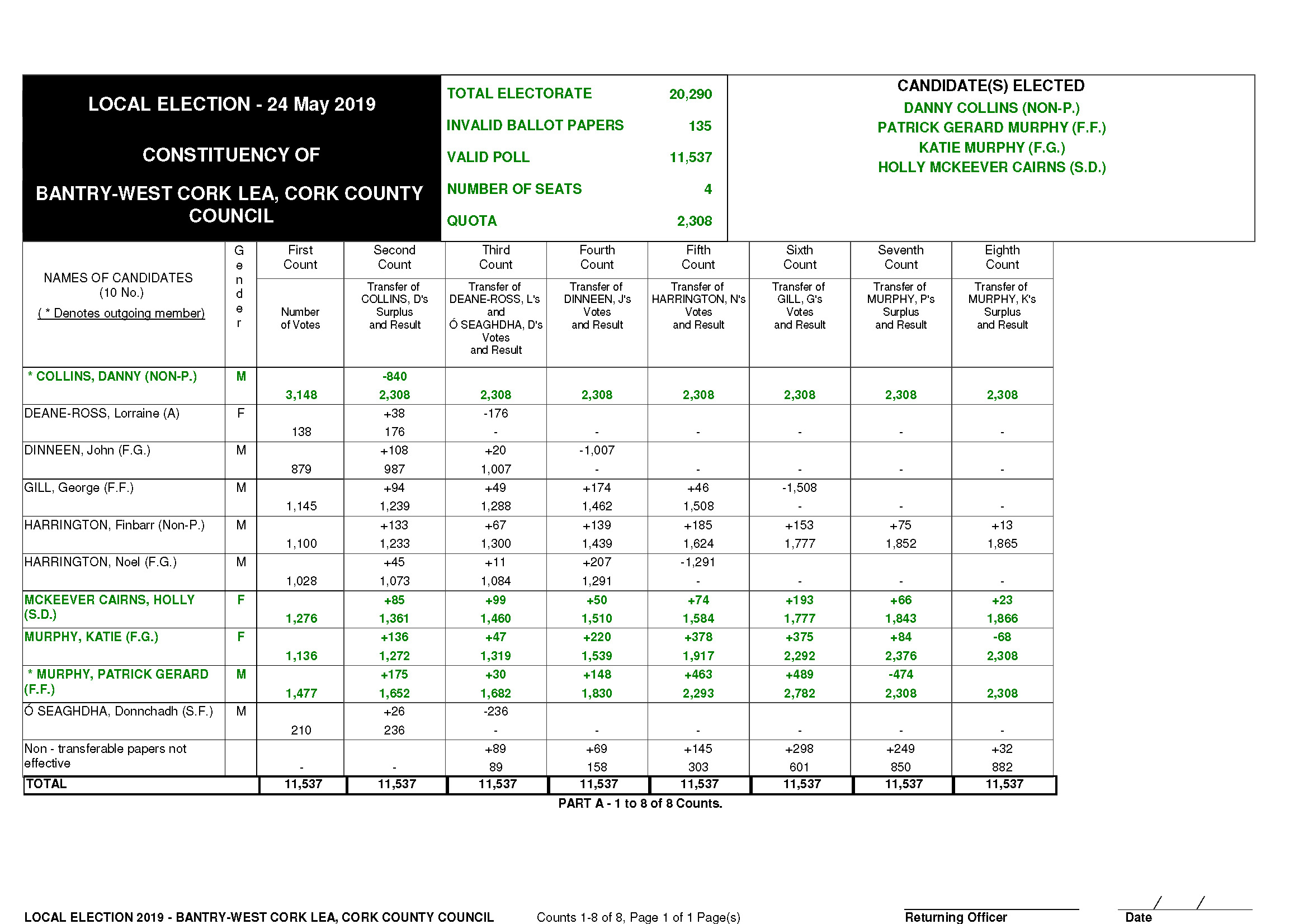 Local Elections Bantry Count 8 Recount Image
