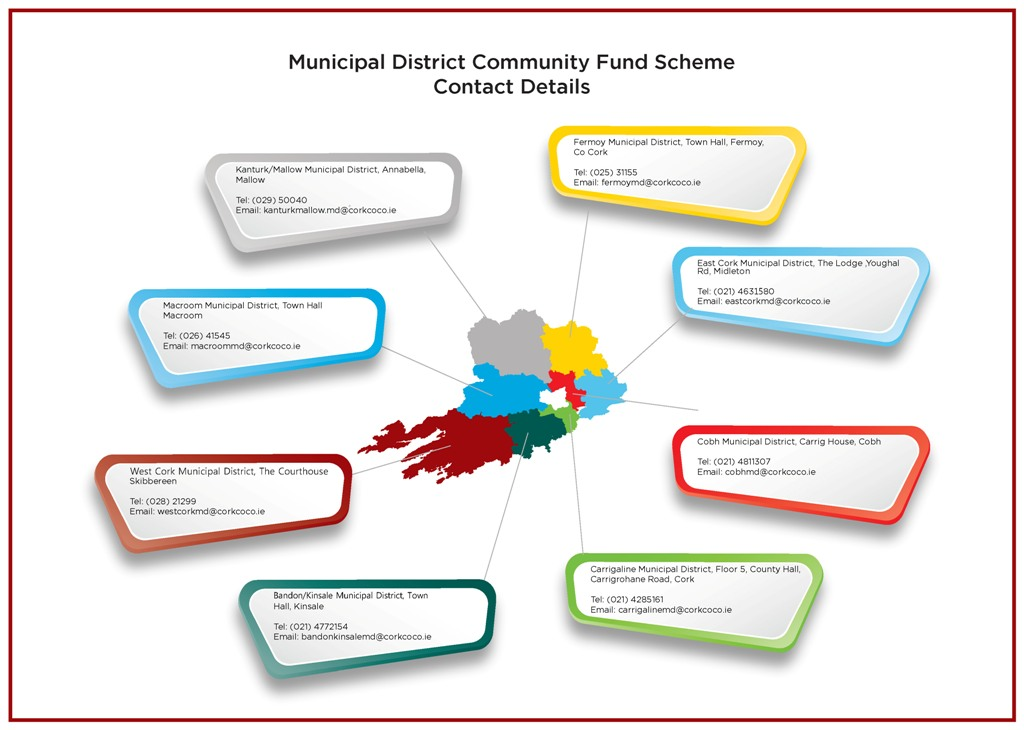 municipal district community fund scheme 2020 Contact Details Image