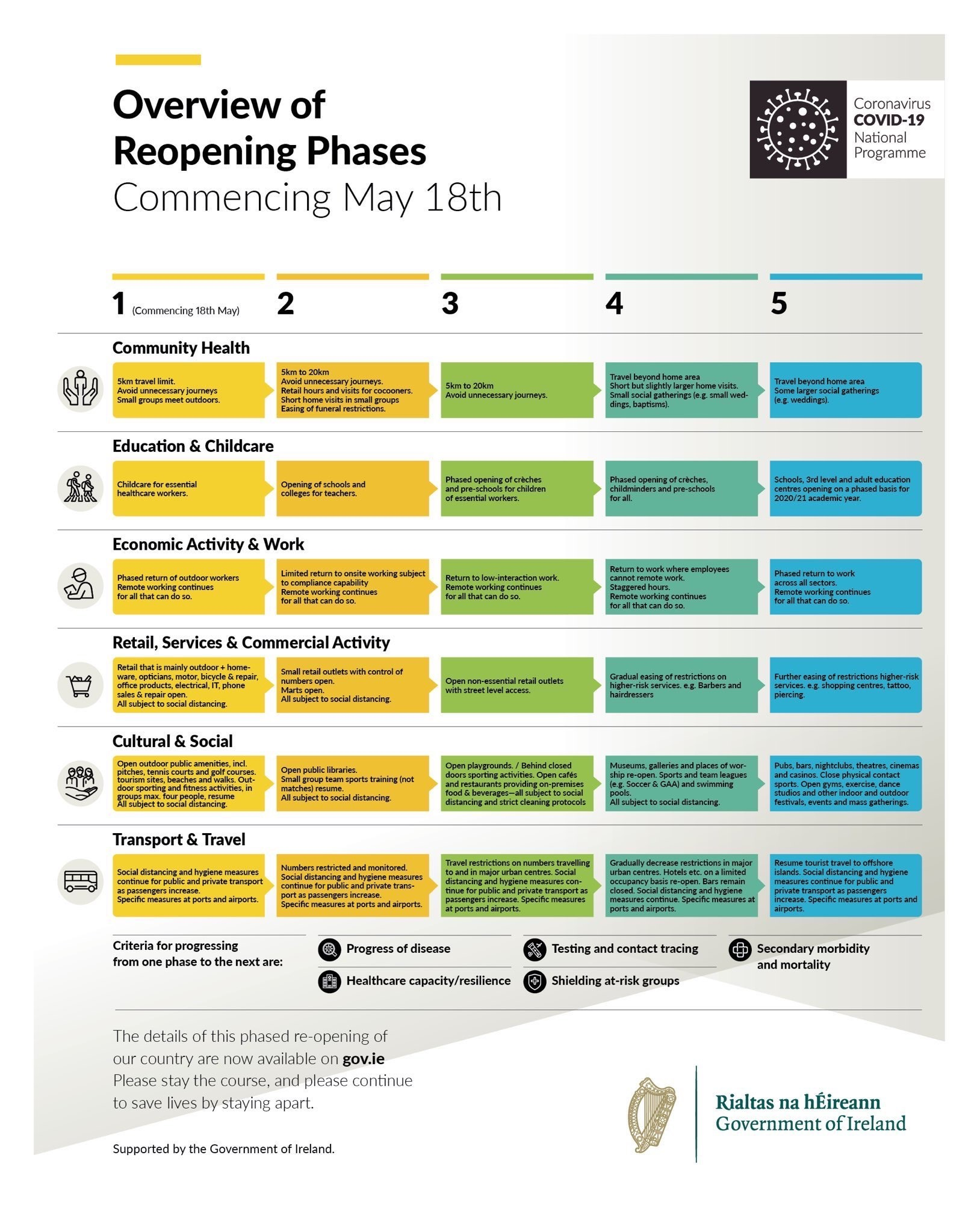Staying the Course for Phased Reopening Infograph